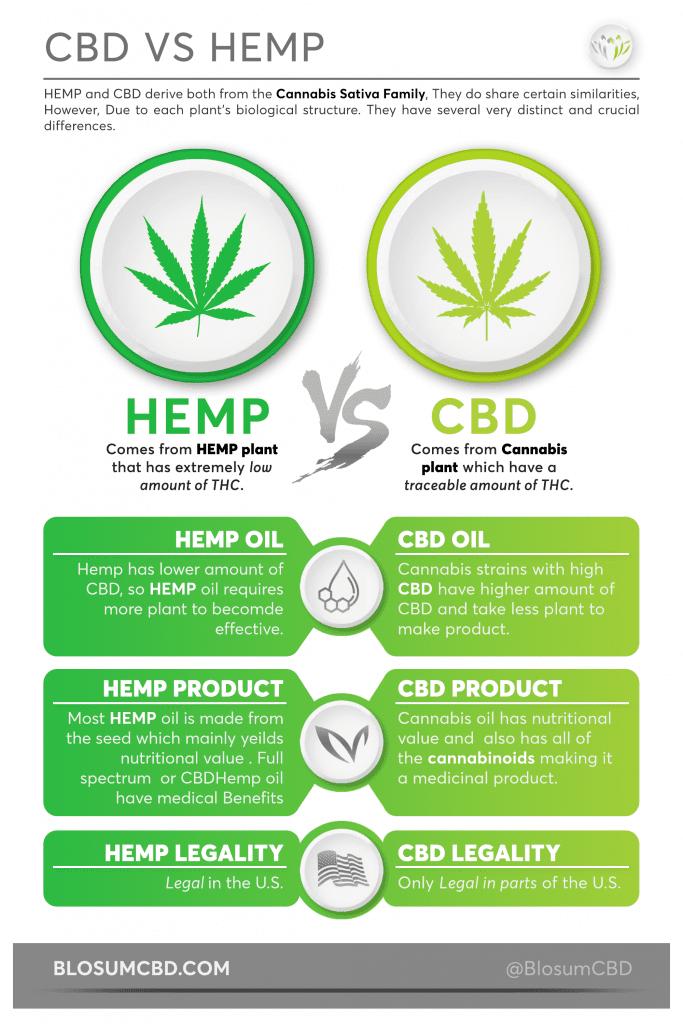 CBD vs Hemp Inforgraphic