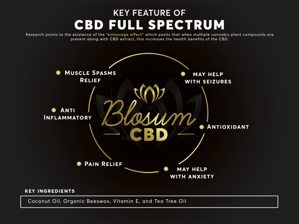 How Long Does it Take CBD Cream to Start Working?