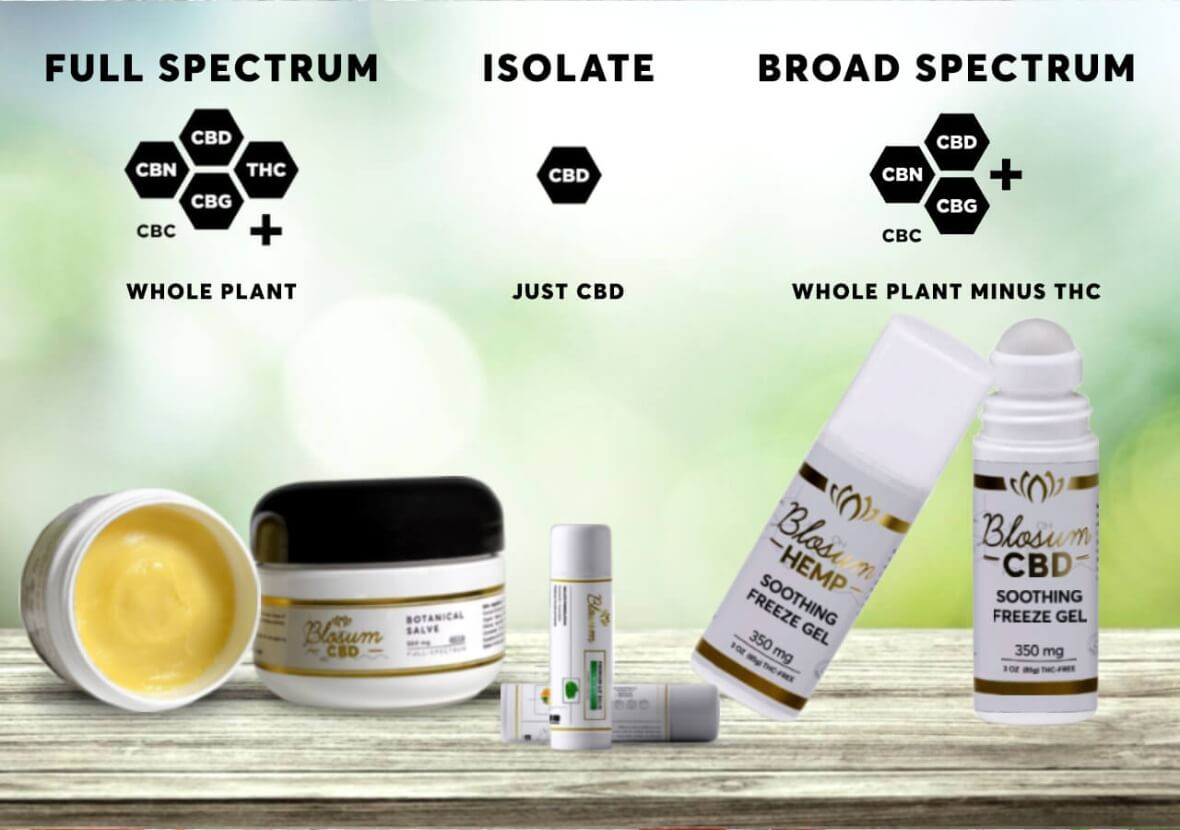 BlosumCBD topicals products