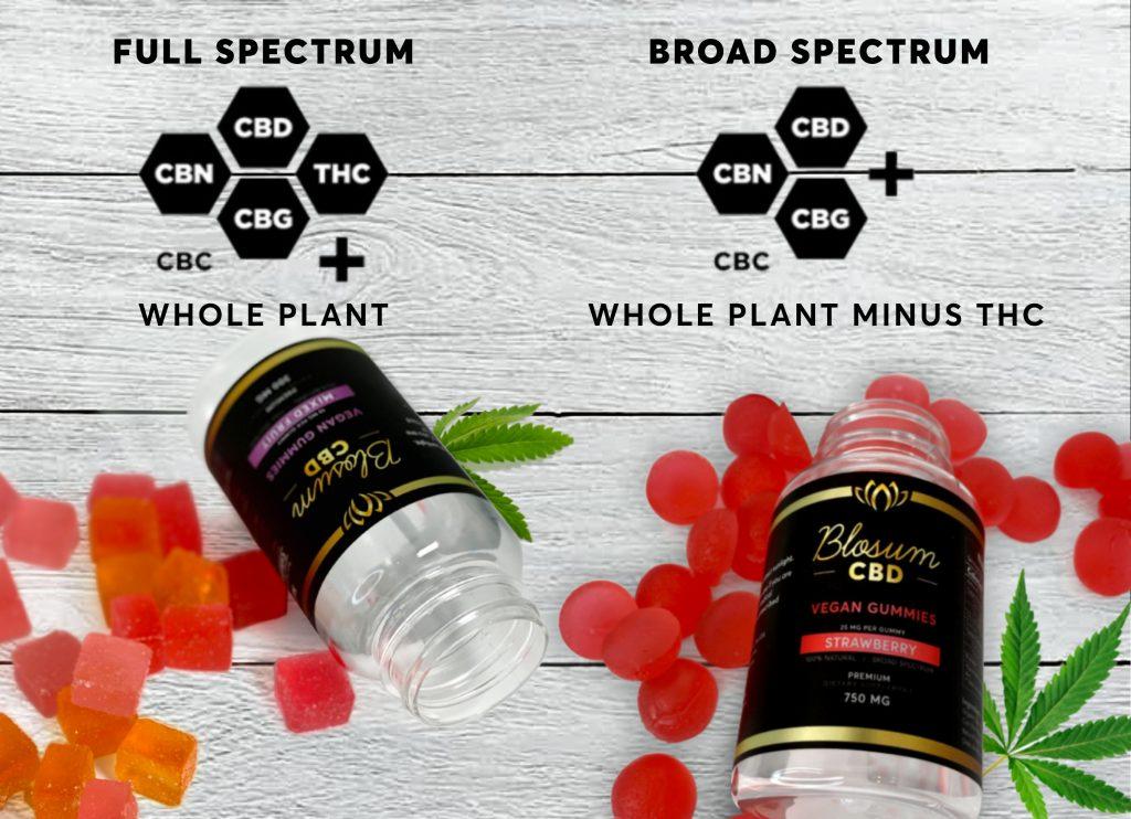 Full-Spectrum and Broad Spectrum Formulations